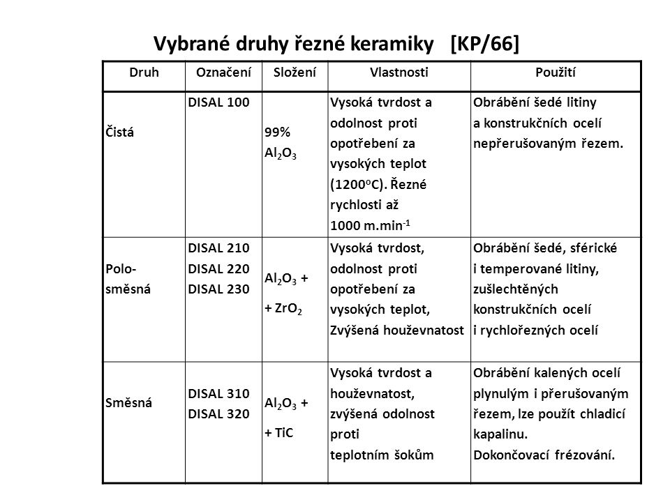 Vybrané druhy řezné keramiky [KP/66]